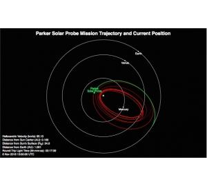Солнечный зонд Parker совершил первое сближение с Солнцем